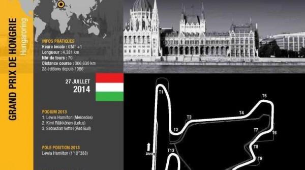 F1 2014  Le tracé du Hungaroring