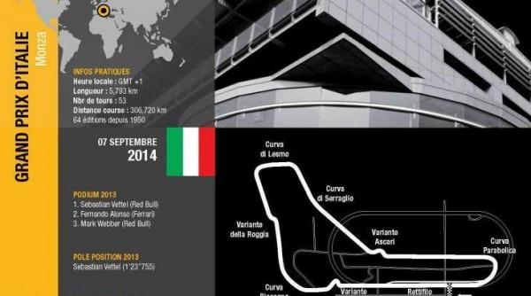 F1-2014-MONZA-Le-trace