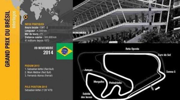 F1 2014   GP DU BRESIL  LE TRACE