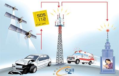 e-call  -