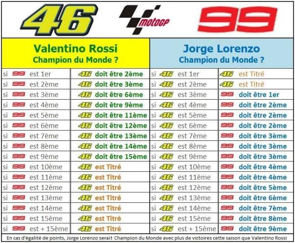 MOTO-GP-2015-GP-VALENCE-Le-tbleau-des-possibilites-de-titre-pour-ROSSI-et-LORENZO.