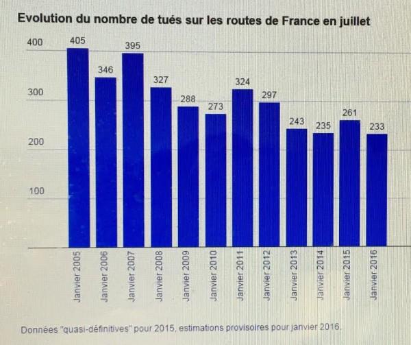 BAISSE-DES-ACCIDENTS-DE-LA-ROUTE-Tableau-comparatif-des-mois-de-janvier-