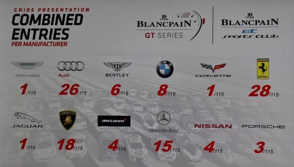 BLANCPAIN 2016 - La liste des marques inscrites pour la saison 2016 - Photo Max MALKA