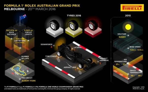 F1-2016-MELBOURNE-La-fiche-PIRELLI.
