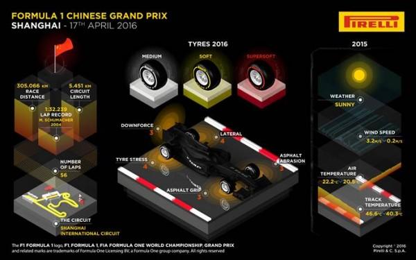 F1-2016-SHANGHAI-Les-pneus-PIRELLI-pour-le-GP-de-CHINE