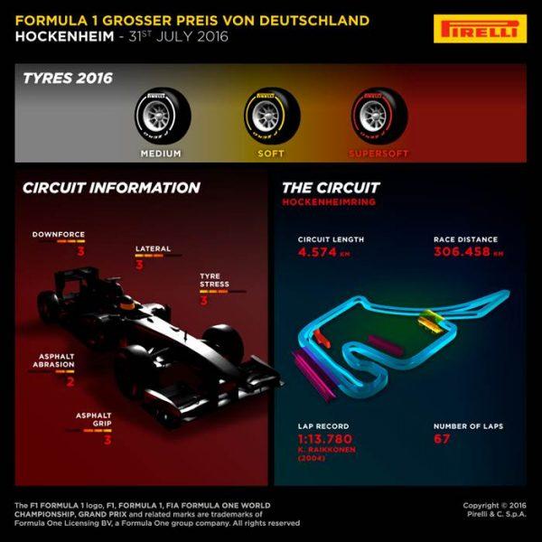 F1 2016 ALLEMAGNE Les pneus retenus par PIRELLI.